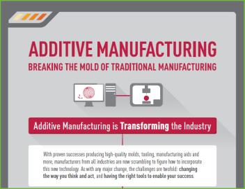 Infográfico: Fabricação Aditiva